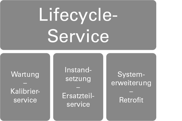 Lifecycle-Service | Customer Care