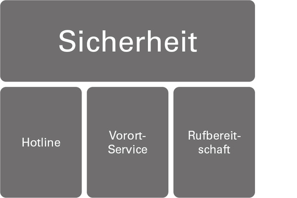 Sicherheit | Customer Care